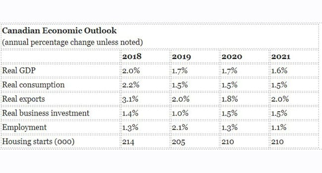 Canadian economy will stall in 2020