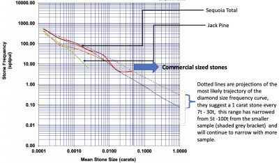 Second Round of Caustic Fusion Diamond Results Strengthens Previous Results, Sequoia Kimberlite Complex